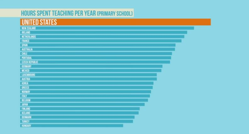 PISA-Hours-spent-teaching