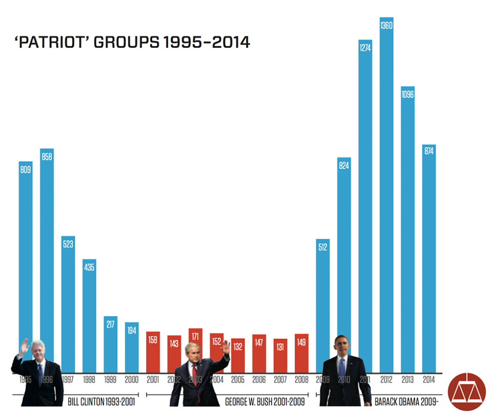 Via the SPLC, empirical proof that armed militias are a partisan political phenomenon
