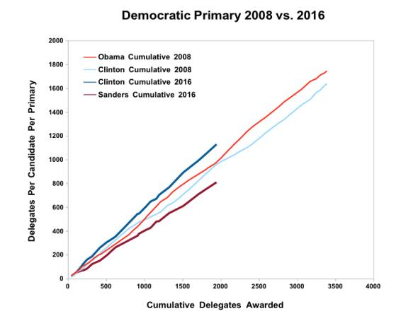 Here's one way that Sanders is very unlike Obama: his path to defeat